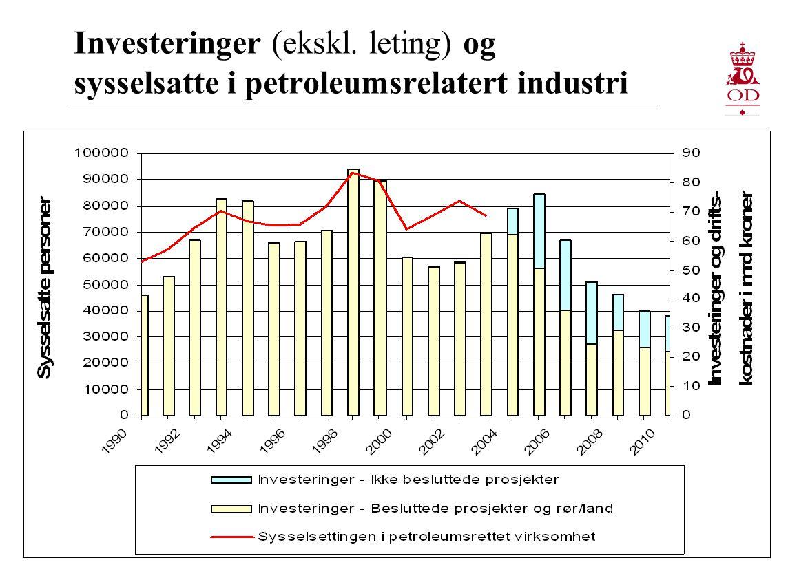 Investeringer (ekskl. leting) og sysselsatte i petroleumsrelatert industri