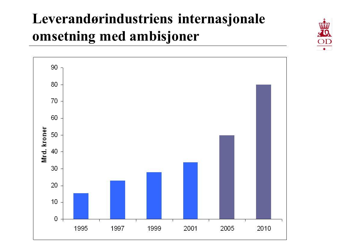 Leverandørindustriens internasjonale omsetning med ambisjoner