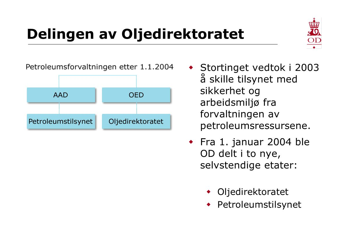 Delingen av Oljedirektoratet