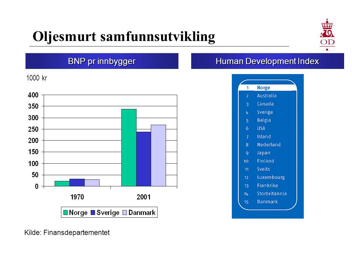 Oljesmurt samfunnsutvikling