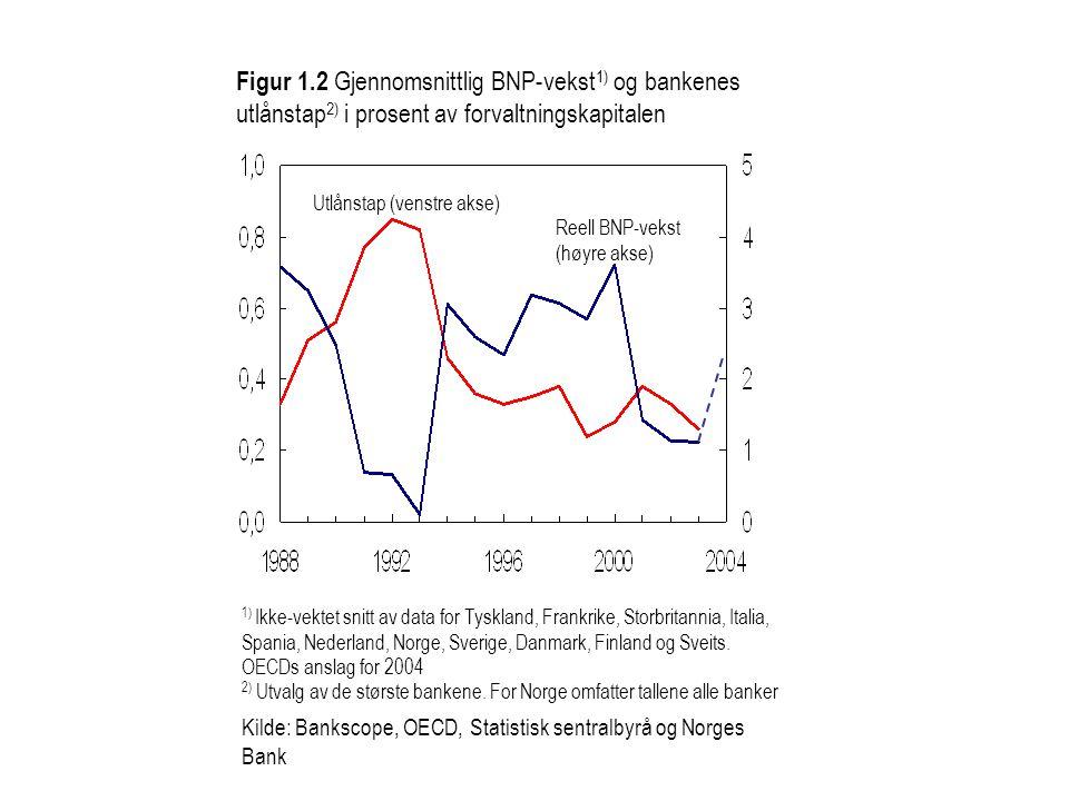 Figur 1.2 Gjennomsnittlig BNP-vekst1) og bankenes utlånstap2) i prosent av forvaltningskapitalen