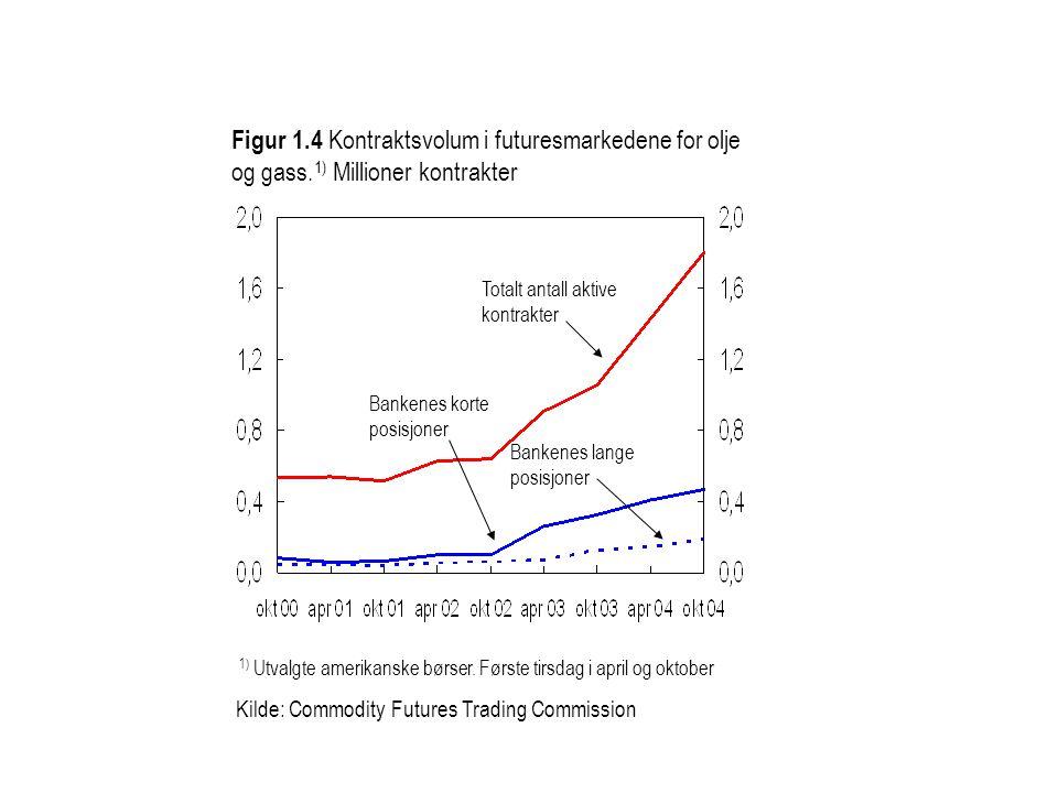 Figur 1. 4 Kontraktsvolum i futuresmarkedene for olje og gass