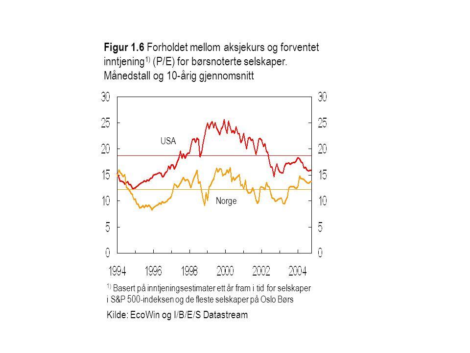 Figur 1.6 Forholdet mellom aksjekurs og forventet inntjening1) (P/E) for børsnoterte selskaper. Månedstall og 10-årig gjennomsnitt