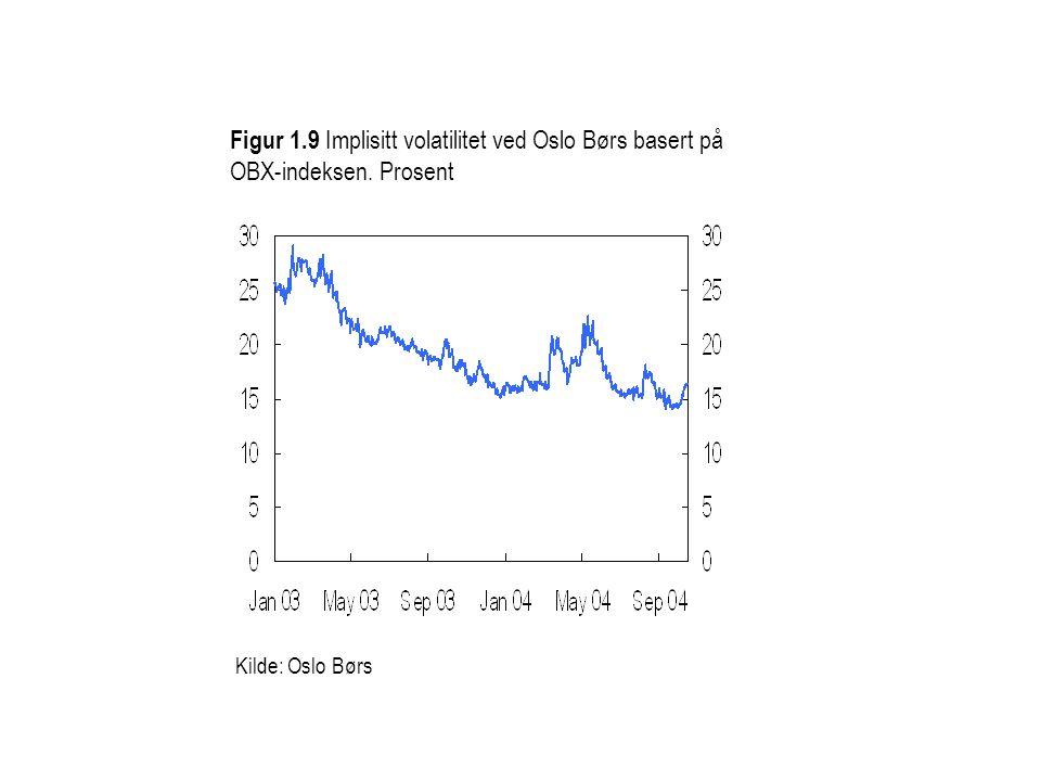 Figur 1. 9 Implisitt volatilitet ved Oslo Børs basert på OBX-indeksen