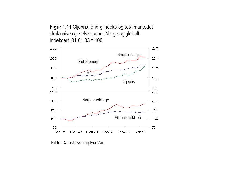 Figur 1.11 Oljepris, energiindeks og totalmarkedet eksklusive oljeselskapene. Norge og globalt. Indeksert, 01.01.03 = 100