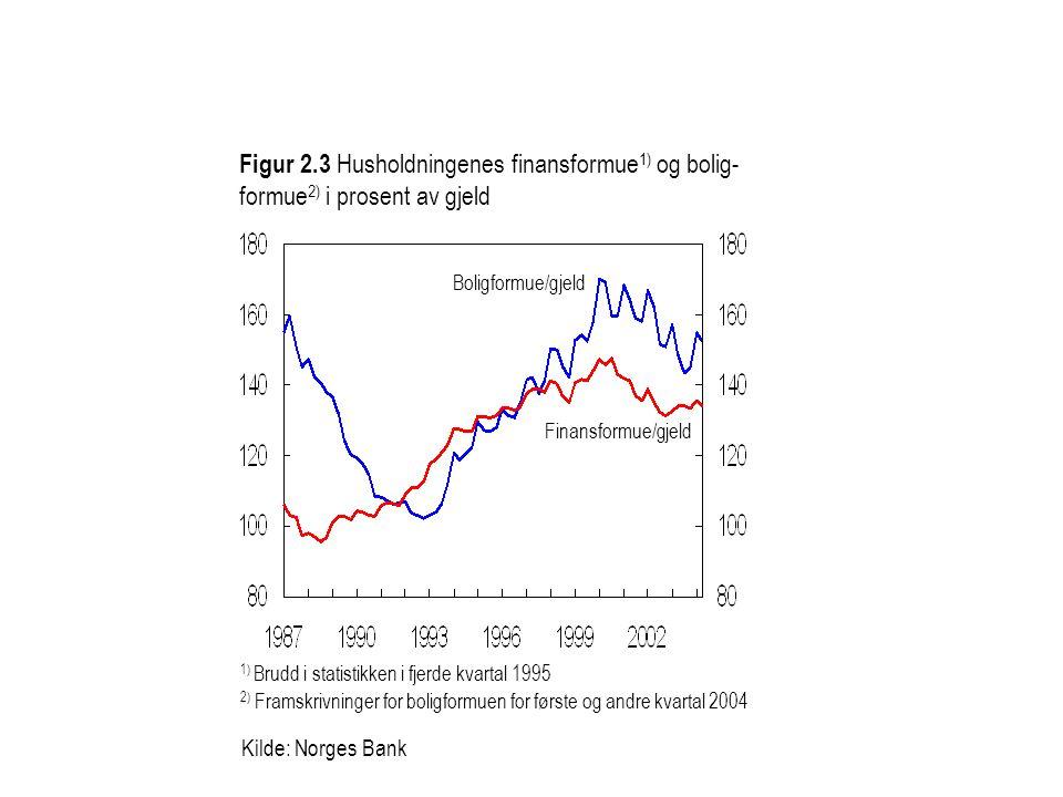 Figur 2.3 Husholdningenes finansformue1) og bolig- formue2) i prosent av gjeld