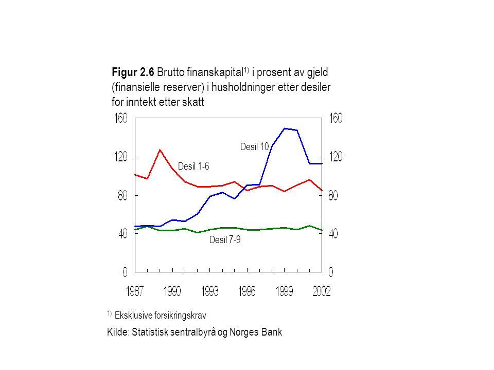 Figur 2.6 Brutto finanskapital1) i prosent av gjeld (finansielle reserver) i husholdninger etter desiler for inntekt etter skatt