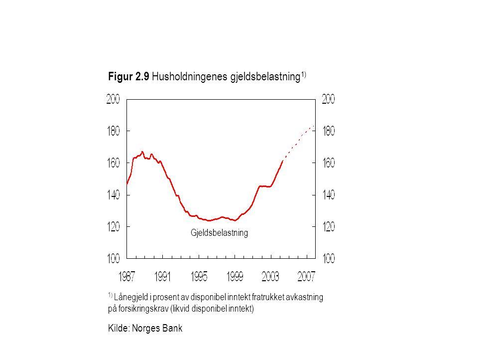 Figur 2.9 Husholdningenes gjeldsbelastning1)