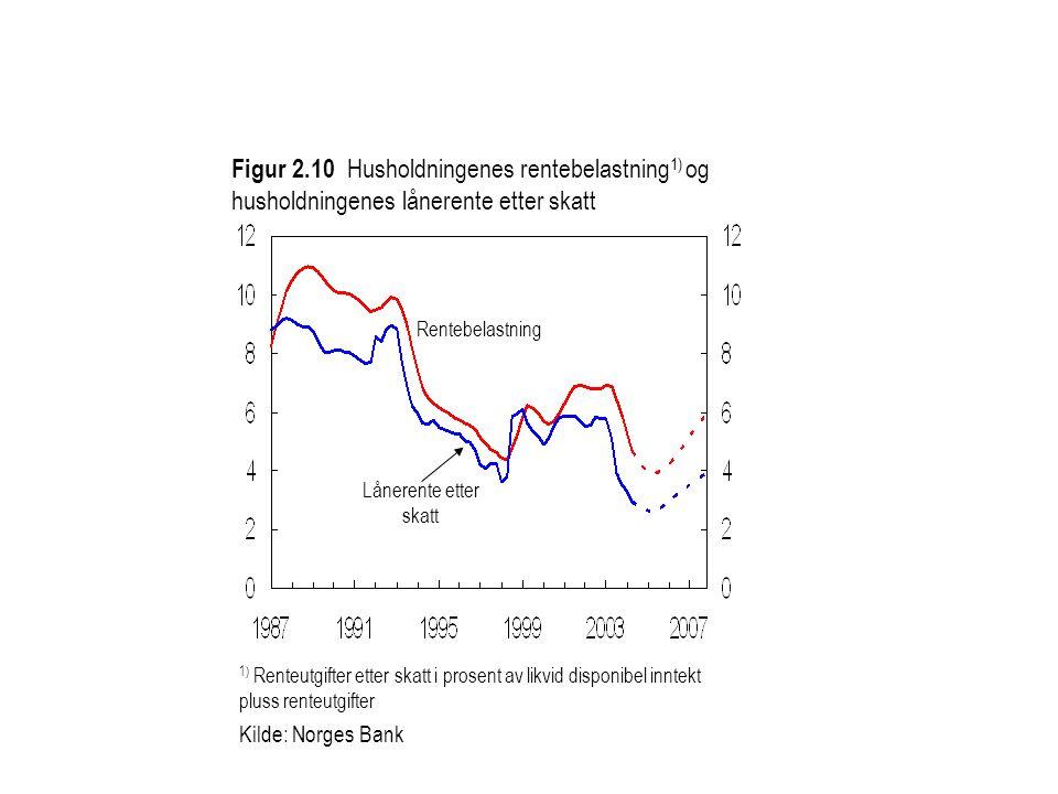 Figur 2.10 Husholdningenes rentebelastning1) og