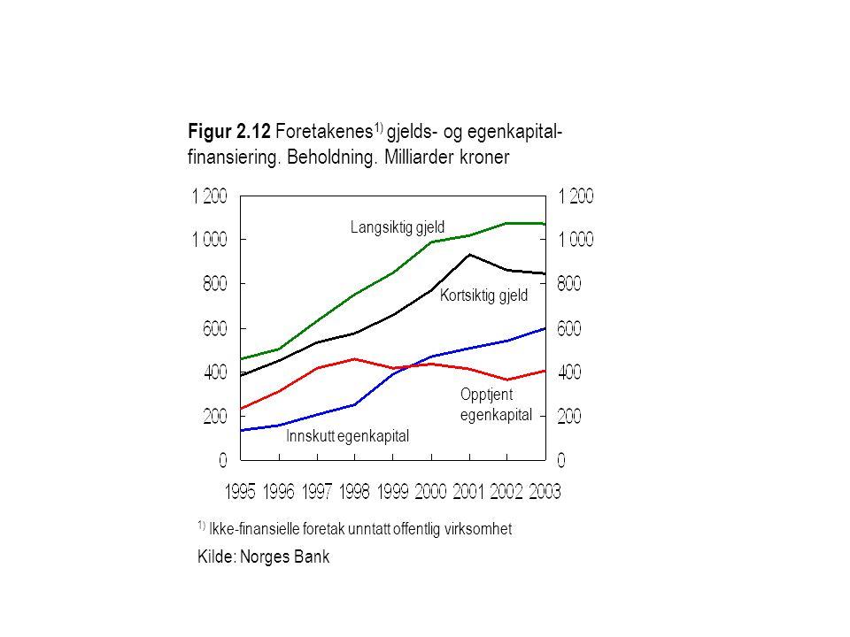 Figur 2. 12 Foretakenes1) gjelds- og egenkapital-finansiering