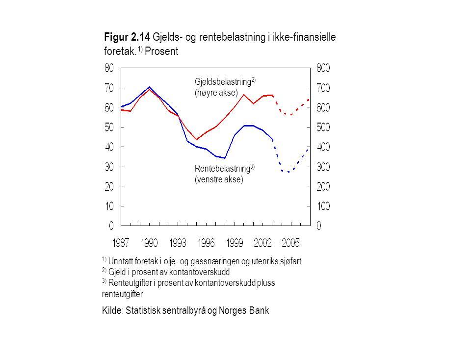 Figur 2. 14 Gjelds- og rentebelastning i ikke-finansielle foretak