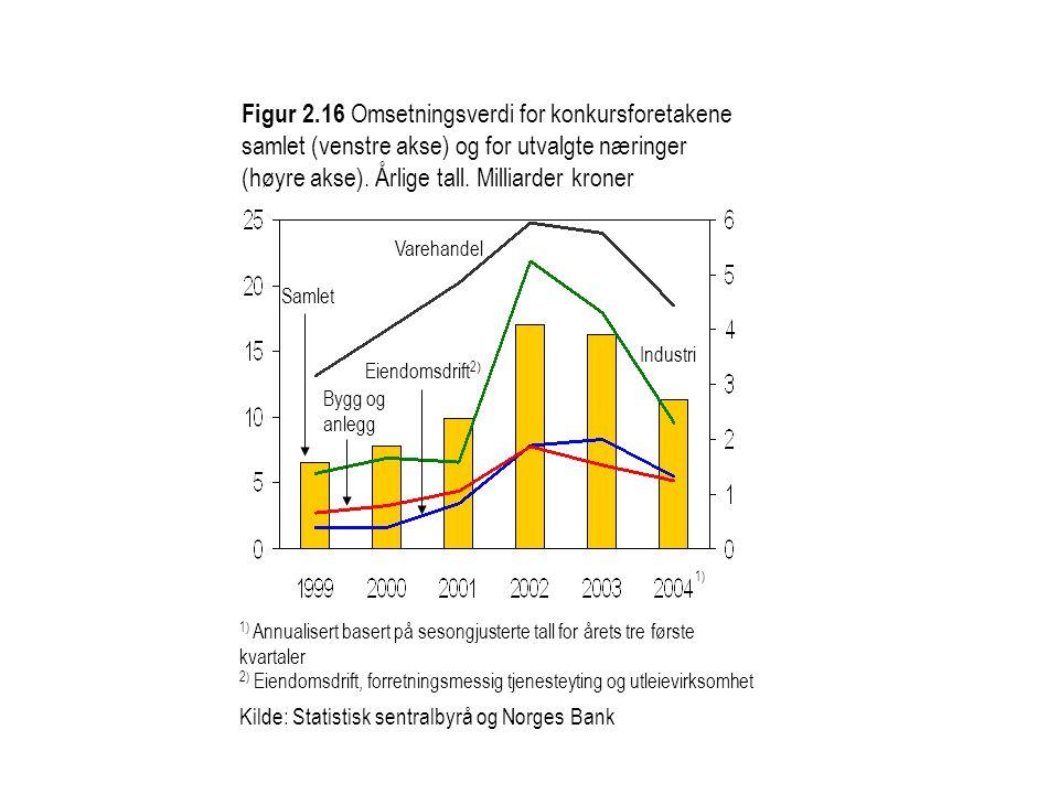 Figur 2.16 Omsetningsverdi for konkursforetakene samlet (venstre akse) og for utvalgte næringer (høyre akse). Årlige tall. Milliarder kroner