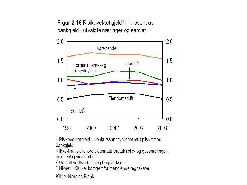 Figur 2.18 Risikovektet gjeld1) i prosent av bankgjeld i utvalgte næringer og samlet