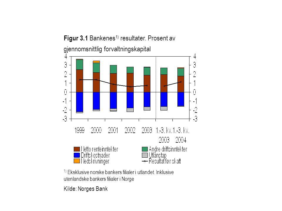 Figur 3. 1 Bankenes1) resultater
