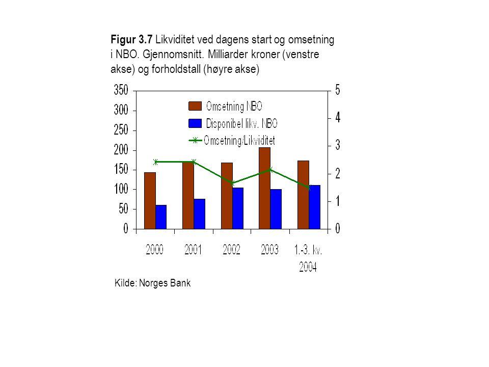 Figur 3.7 Likviditet ved dagens start og omsetning i NBO. Gjennomsnitt. Milliarder kroner (venstre akse) og forholdstall (høyre akse)