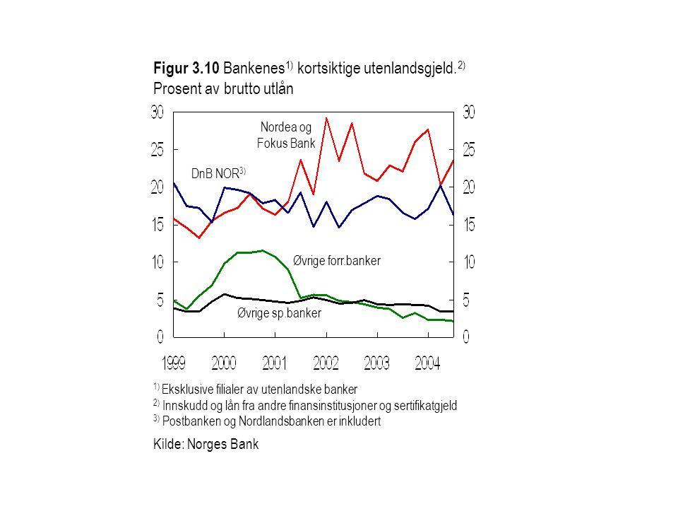 Figur 3. 10 Bankenes1) kortsiktige utenlandsgjeld