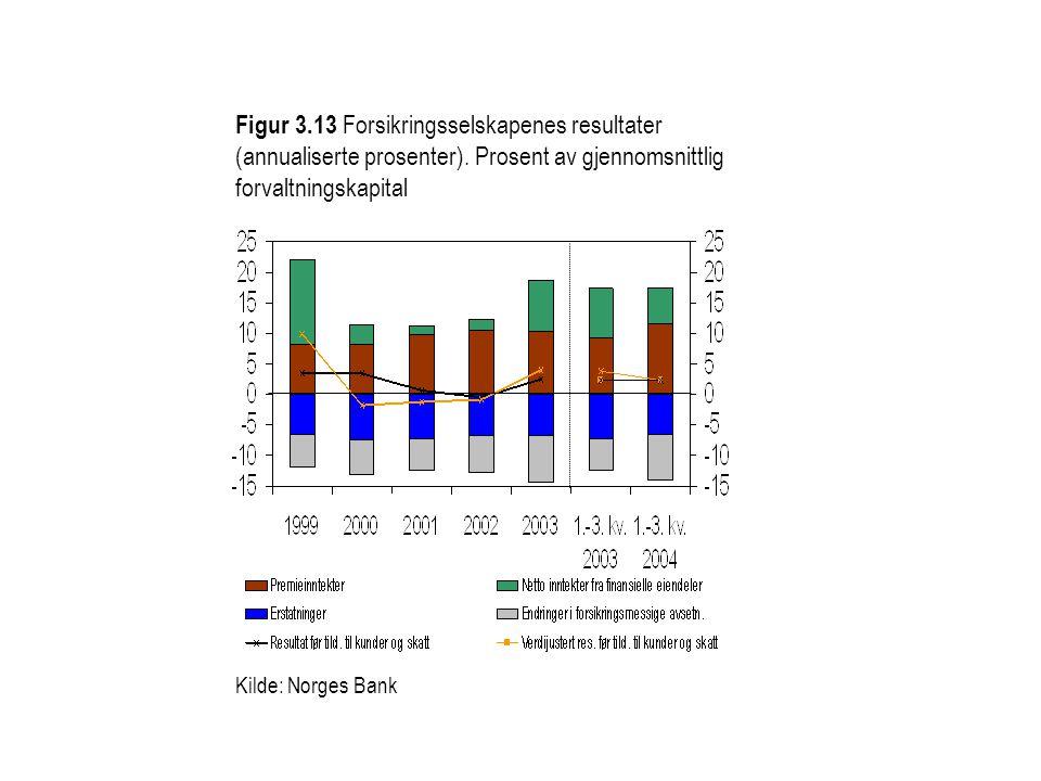 Figur 3. 13 Forsikringsselskapenes resultater (annualiserte prosenter)