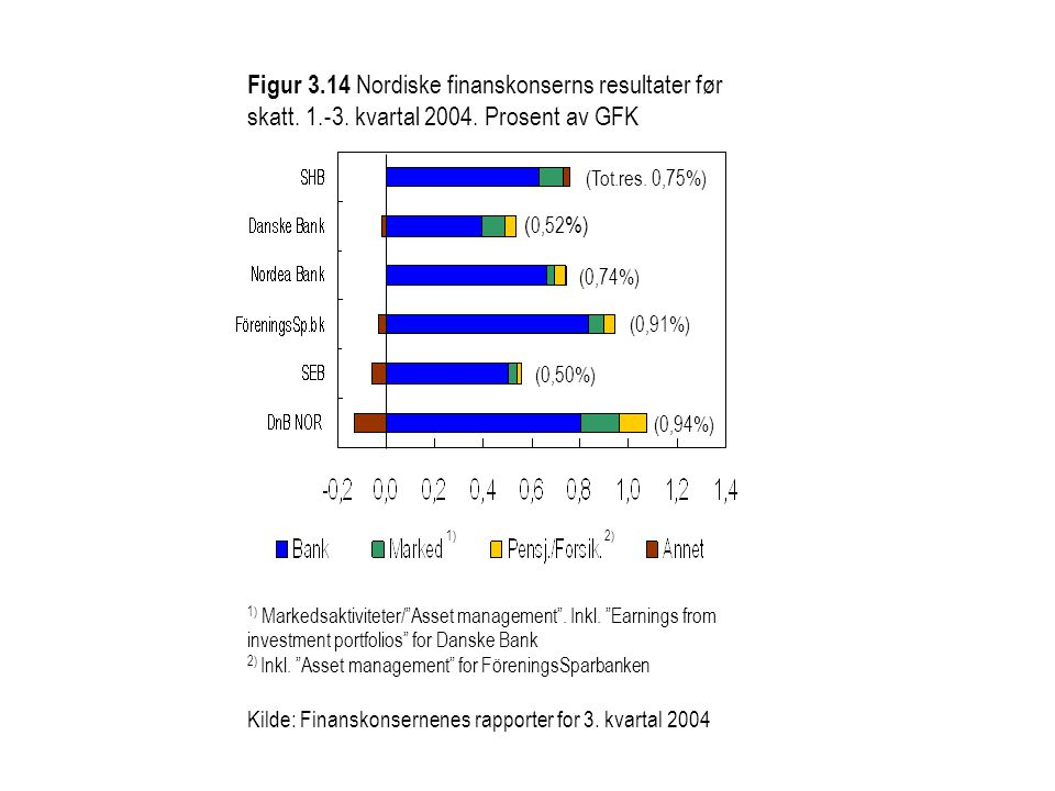 Figur 3.14 Nordiske finanskonserns resultater før