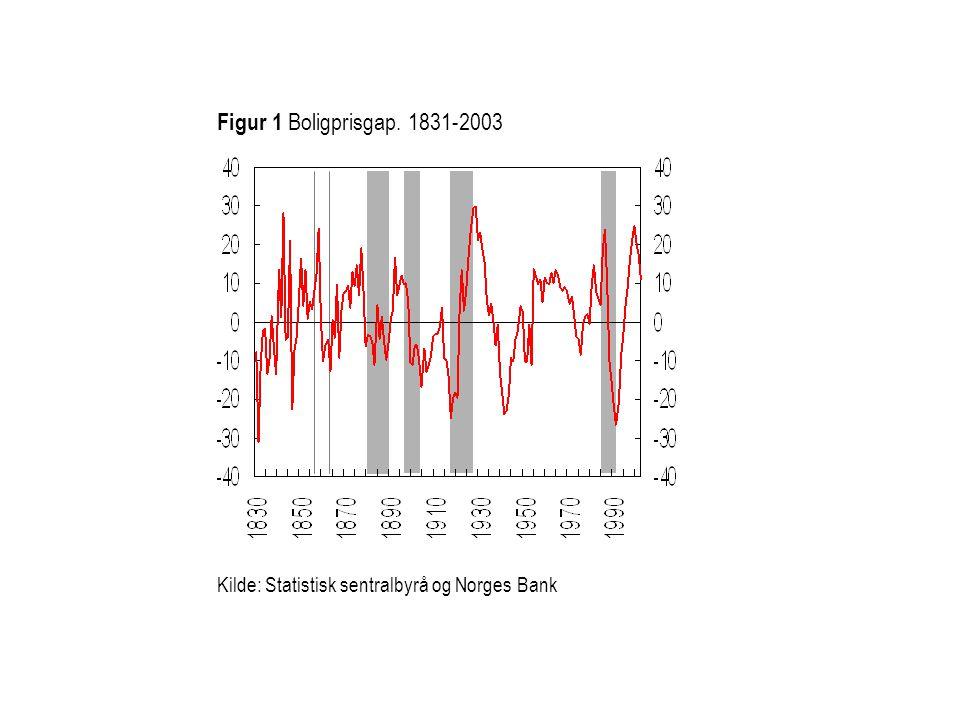 Figur 1 Boligprisgap. 1831-2003 Kilde: Statistisk sentralbyrå og Norges Bank