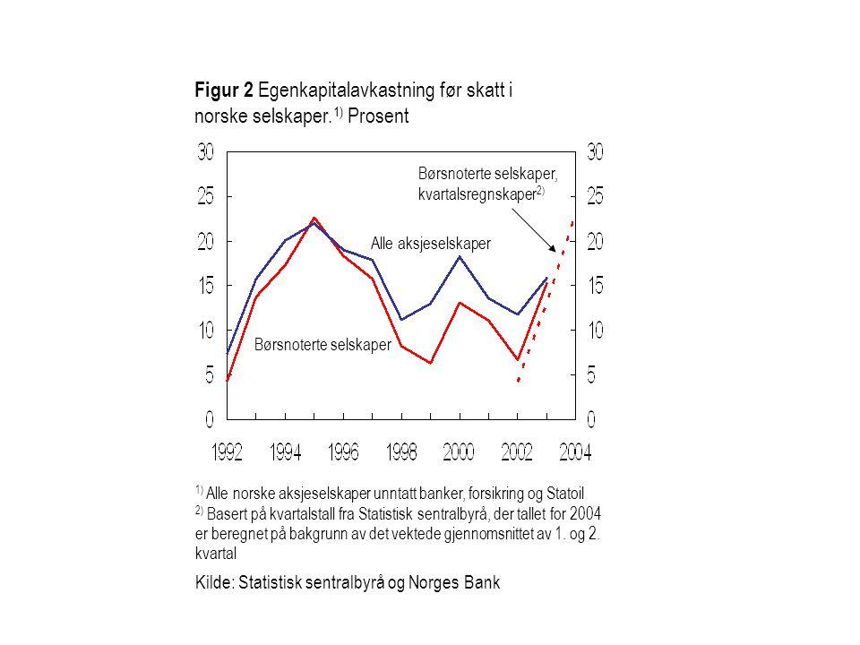Figur 2 Egenkapitalavkastning før skatt i norske selskaper.1) Prosent