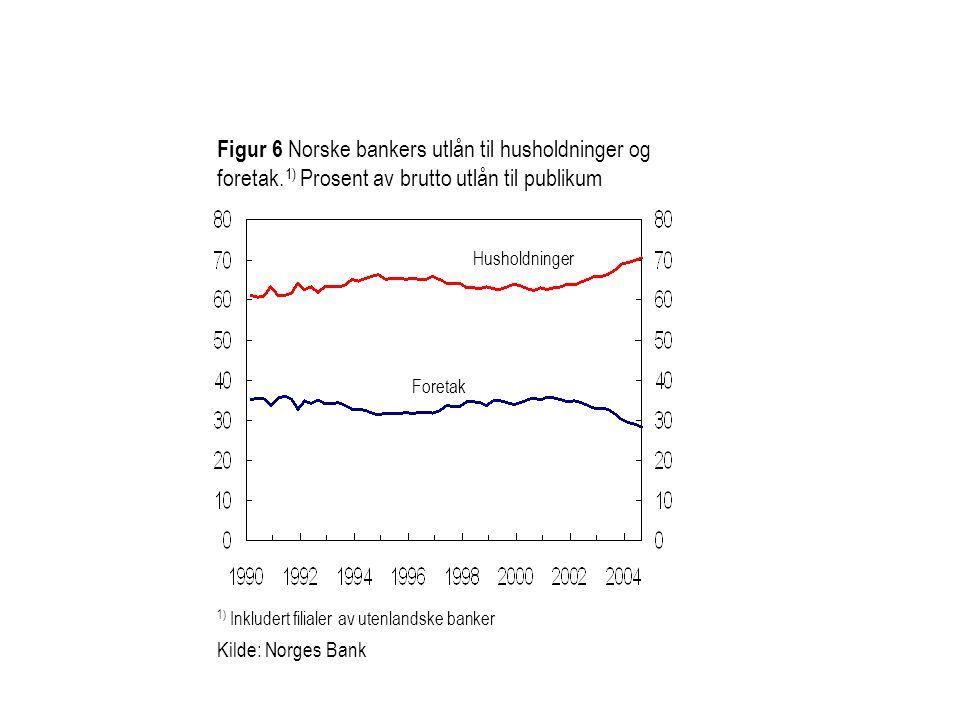 Figur 6 Norske bankers utlån til husholdninger og foretak