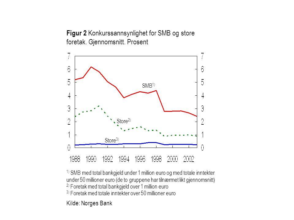 Figur 2 Konkurssannsynlighet for SMB og store foretak. Gjennomsnitt