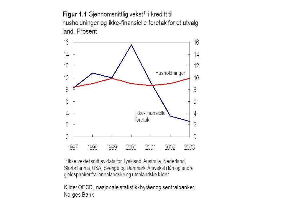 Figur 1.1 Gjennomsnittlig vekst1) i kreditt til husholdninger og ikke-finansielle foretak for et utvalg land. Prosent