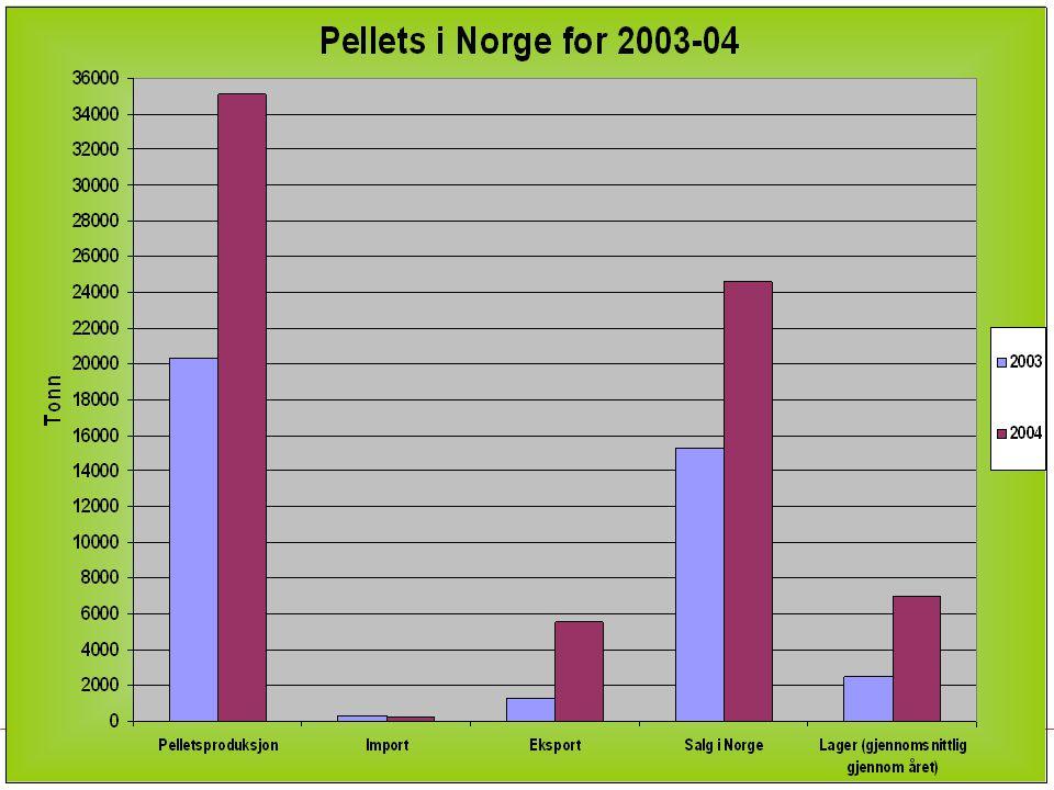 Vi har idag en betydelig økning i pelletsproduksjonen og salg i Norge