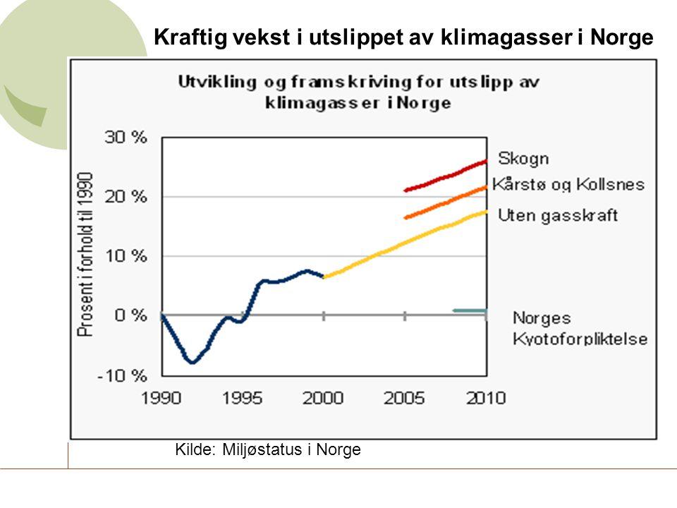 Kraftig vekst i utslippet av klimagasser i Norge