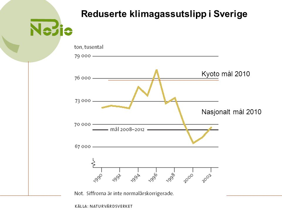 Reduserte klimagassutslipp i Sverige