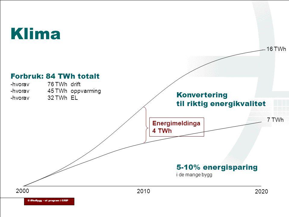 Klima Forbruk: 84 TWh totalt Konvertering til riktig energikvalitet