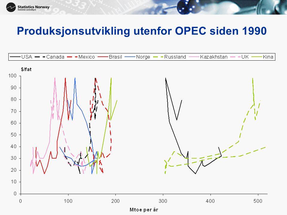 Produksjonsutvikling utenfor OPEC siden 1990