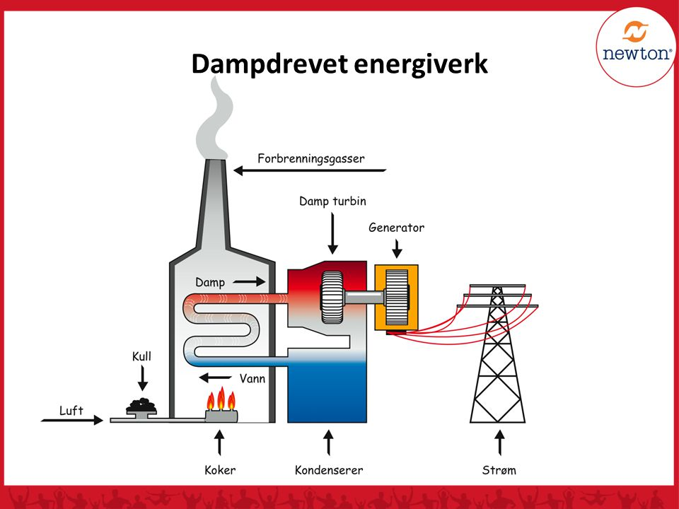 Dampdrevet energiverk