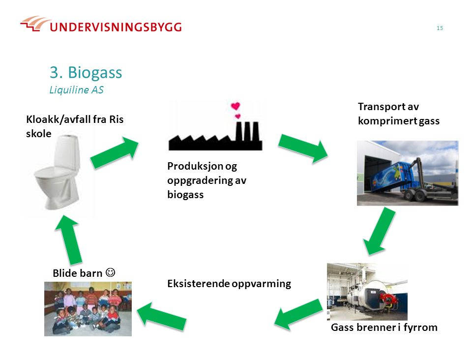 3. Biogass Liquiline AS Transport av komprimert gass