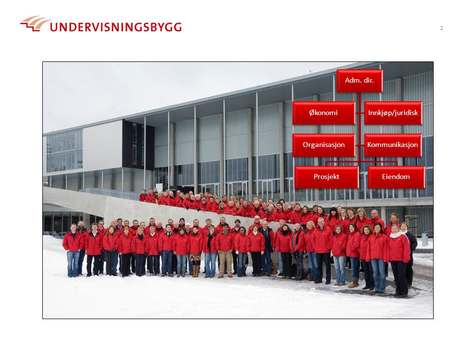 Adm. dir. Prosjekt Eiendom Økonomi Innkjøp/juridisk Organisasjon Kommunikasjon Bjørnholt skole.