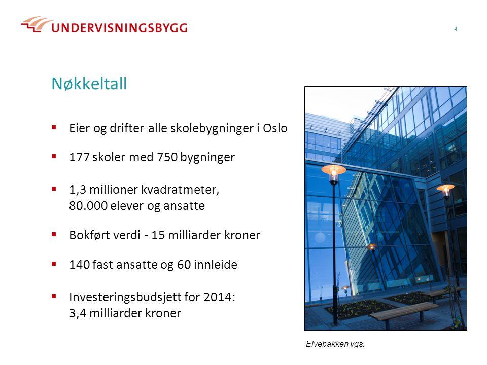 Nøkkeltall Eier og drifter alle skolebygninger i Oslo