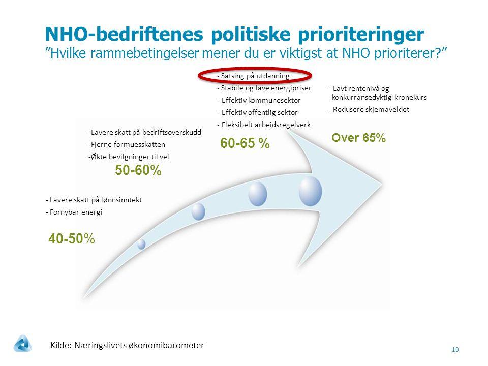 NHO-bedriftenes politiske prioriteringer Hvilke rammebetingelser mener du er viktigst at NHO prioriterer