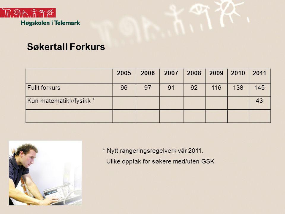 Søkertall Forkurs 2005 2006 2007 2008 2009 2010 2011 Fullt forkurs 96