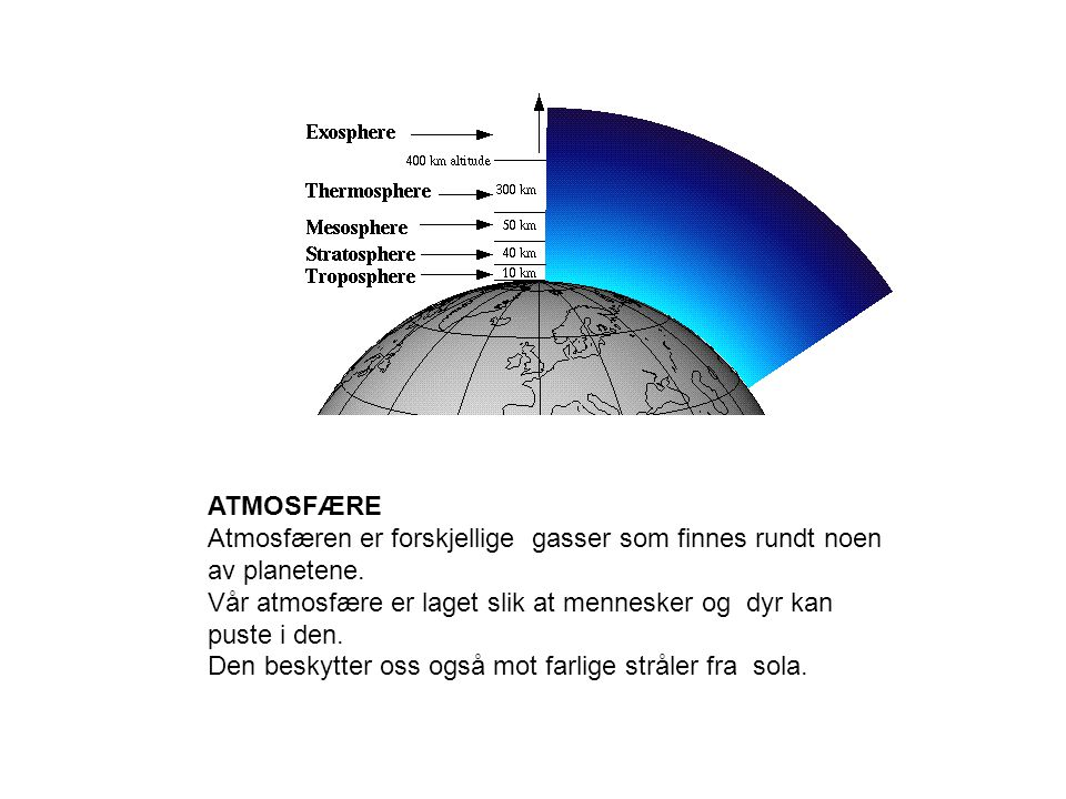 ATMOSFÆRE Atmosfæren er forskjellige gasser som finnes rundt noen av planetene.
