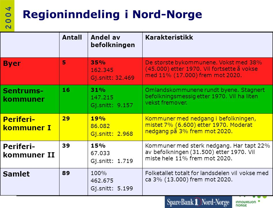 Regioninndeling i Nord-Norge