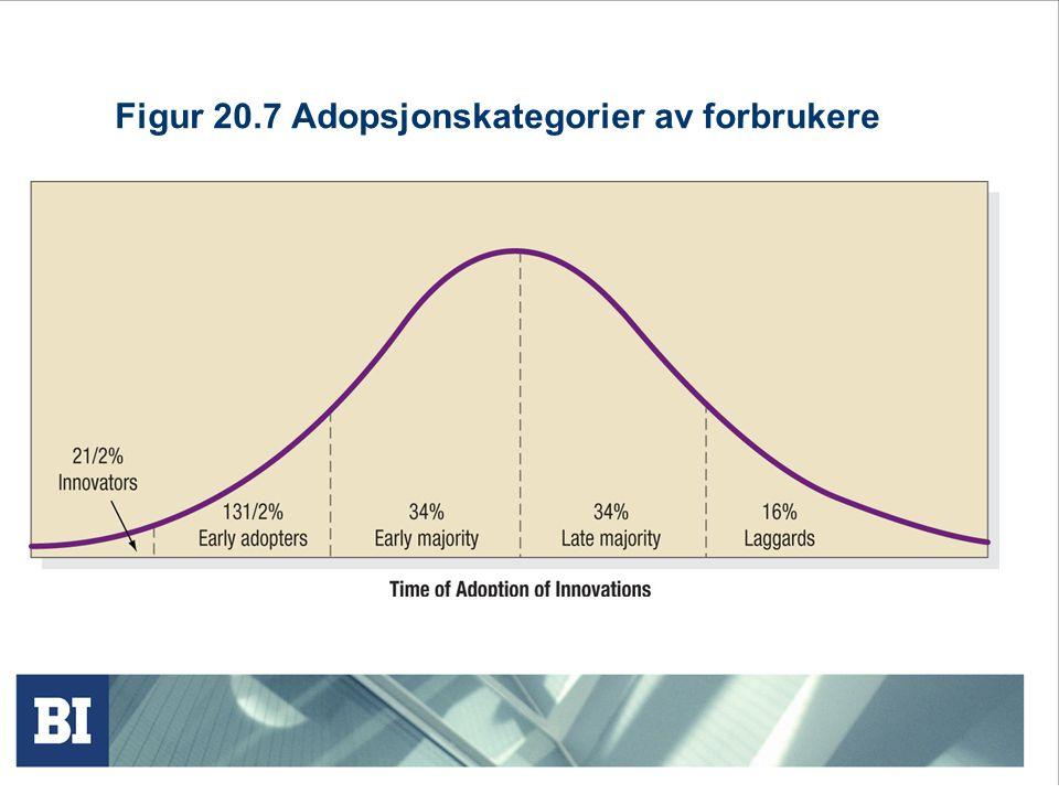Figur 20.7 Adopsjonskategorier av forbrukere