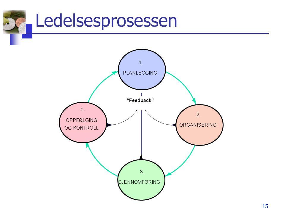 Ledelsesprosessen 1. PLANLEGGING Feedback 4. 2. OPPFØLGING