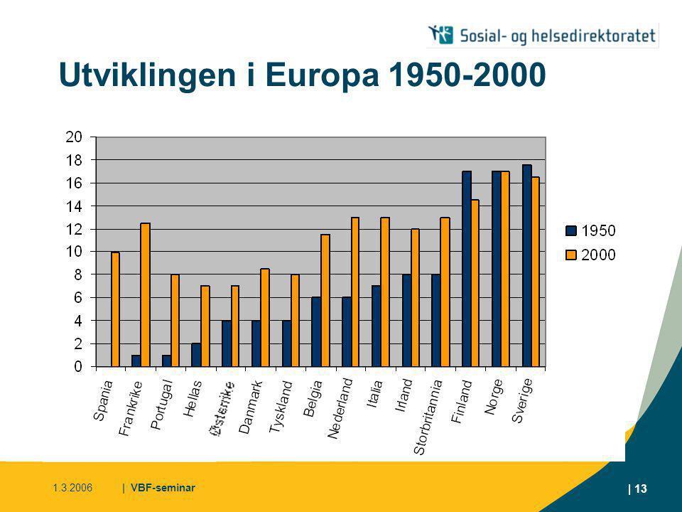 Utviklingen i Europa 1950-2000 Graden av restriktivitet har økt kraftig i de fleste land. Norge. Sverige gått ned.