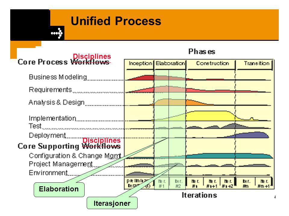 Unified Process Disciplines Disciplines Elaboration Iterasjoner
