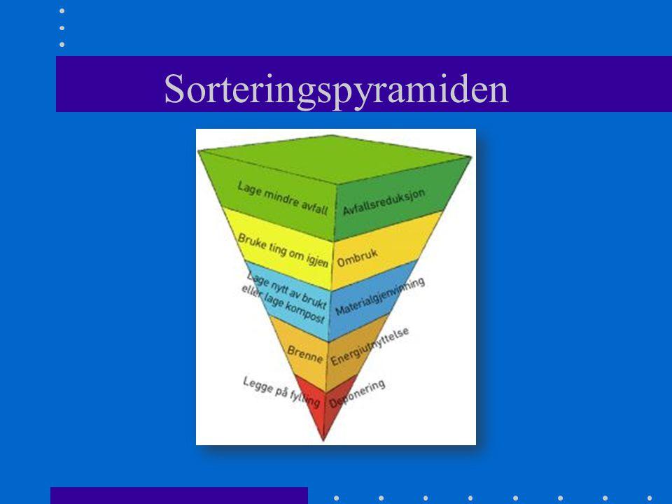Sorteringspyramiden