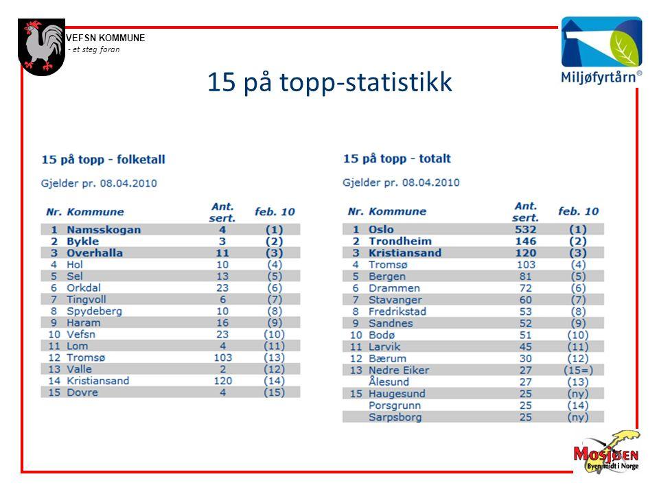 15 på topp-statistikk