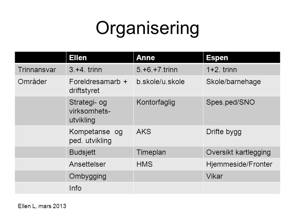 Organisering Ellen Anne Espen Trinnansvar 3.+4. trinn 5.+6.+7.trinn