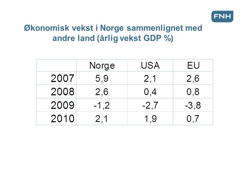 Økonomisk vekst i Norge sammenlignet med andre land (årlig vekst GDP %)