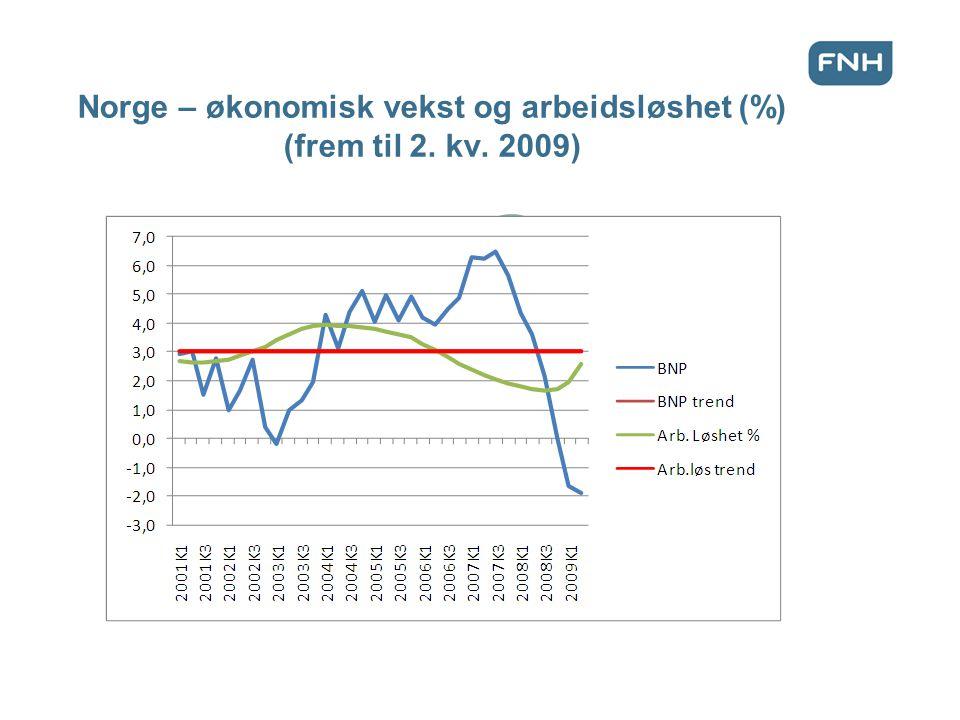 Norge – økonomisk vekst og arbeidsløshet (%) (frem til 2. kv. 2009)