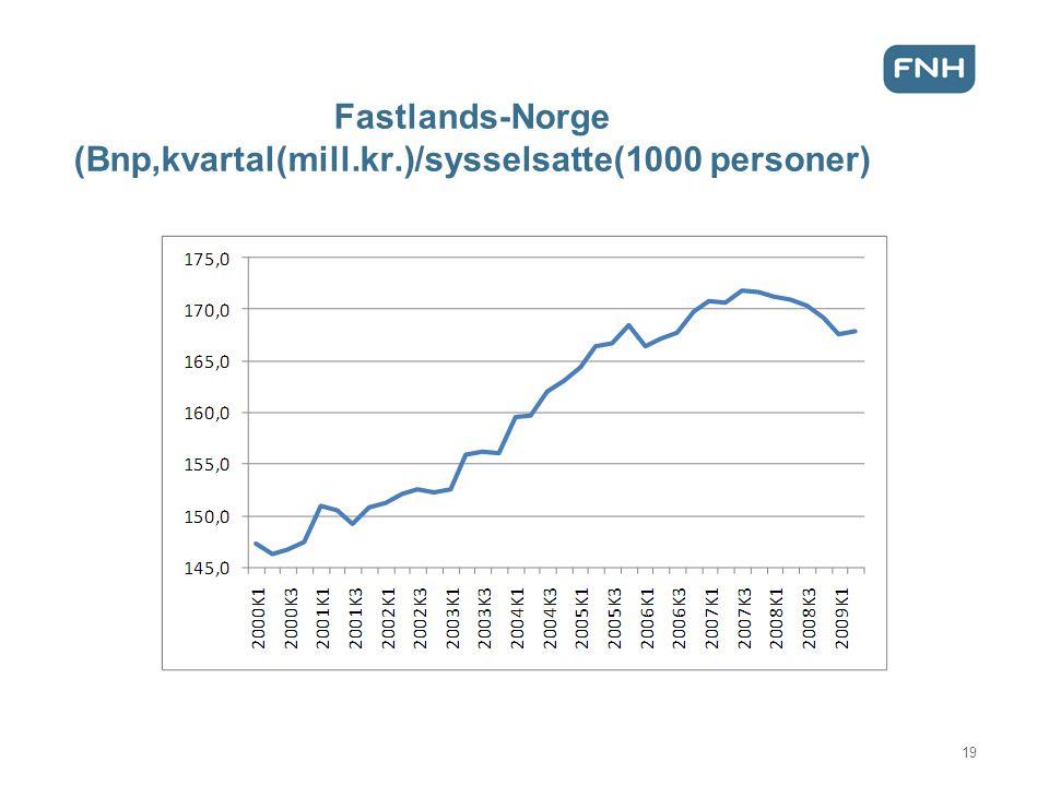 Fastlands-Norge (Bnp,kvartal(mill.kr.)/sysselsatte(1000 personer)